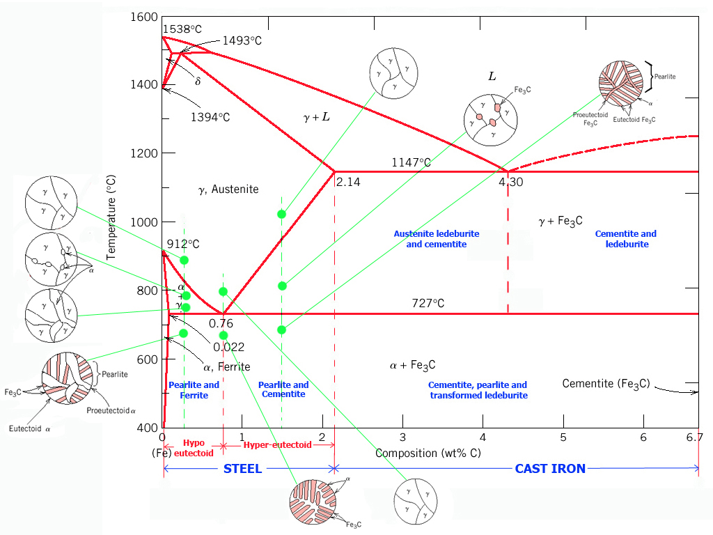 Hamdys blog diagram besi carbon transformasi pada diagram fasa fe fe3c ccuart Images