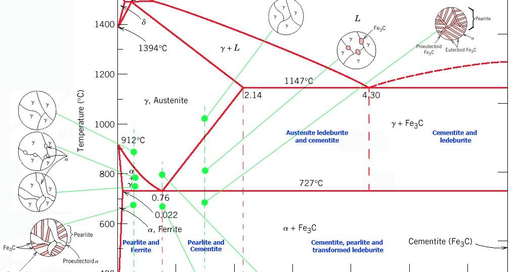 Komunitas artikel material teknik diagram fe3c jominy test ctt dan ttt ccuart Gallery