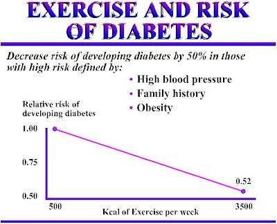 Discover the Positive Effects of Exercise for Diabetes Sufferers