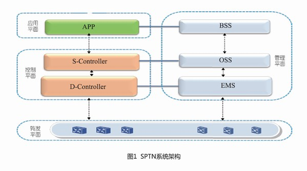 SPTN technical architecture