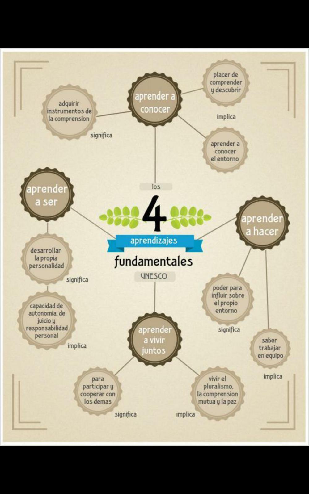 CUATRO APRENDIZAJES FUNDAMENTALE. UNESCO