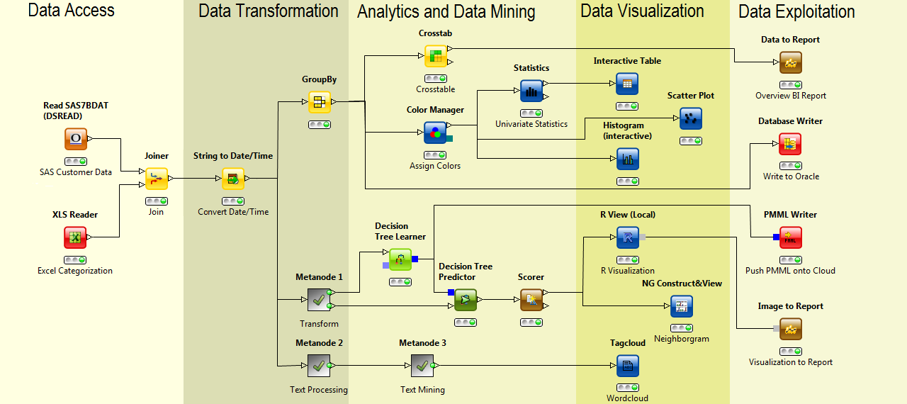 The Vantage Point Business Intelligence Process