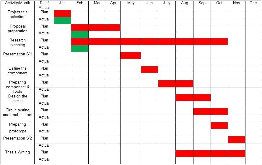 Dissertation proposal plan of work