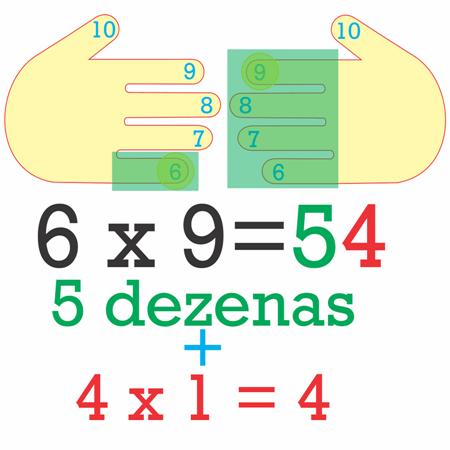 Multiplicação por 6 usando as mãos