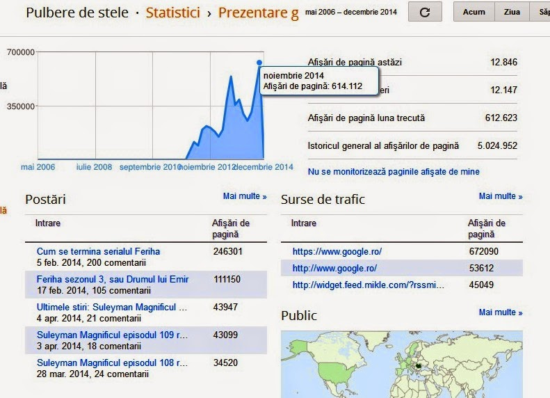 Statistici noiembrie 2014