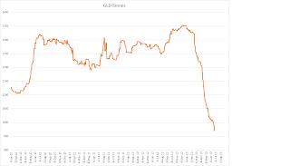 prix de l'or, de l'argent et des minières / suivi quotidien en clôture GLD