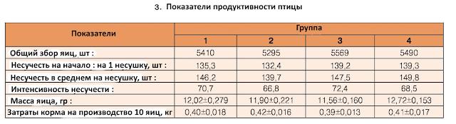 Яйценоскость перепелов таблица.
