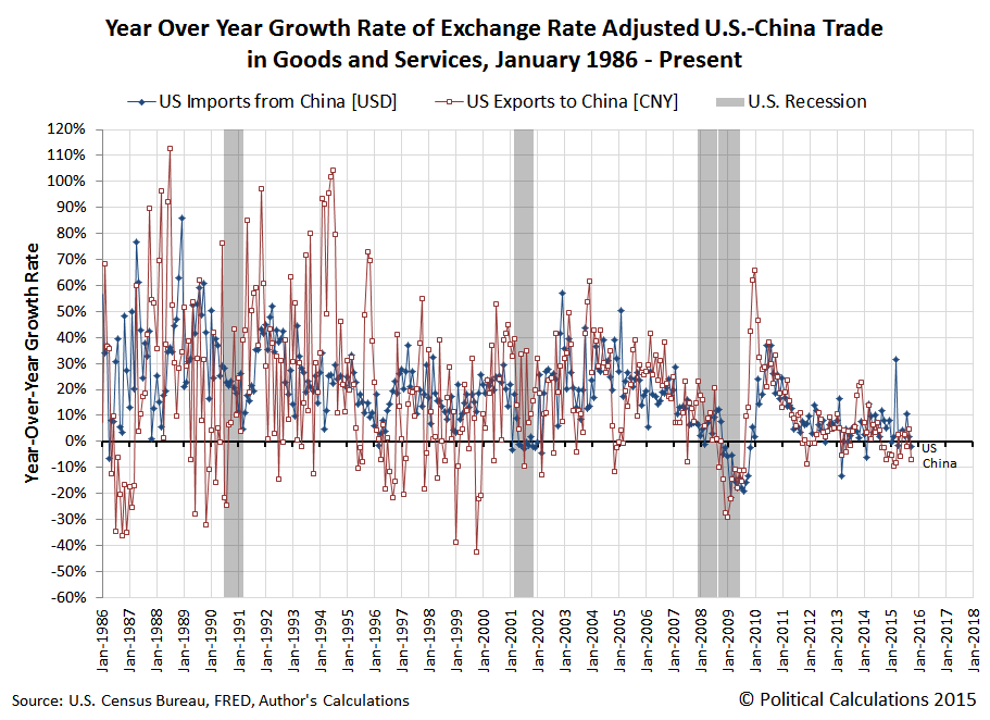 Year Over Year Growth Rate of U.S.-China Trade, January 1986 - October 2015