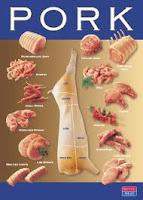 istilah yang digunakan dalam produk yang mengandung babi