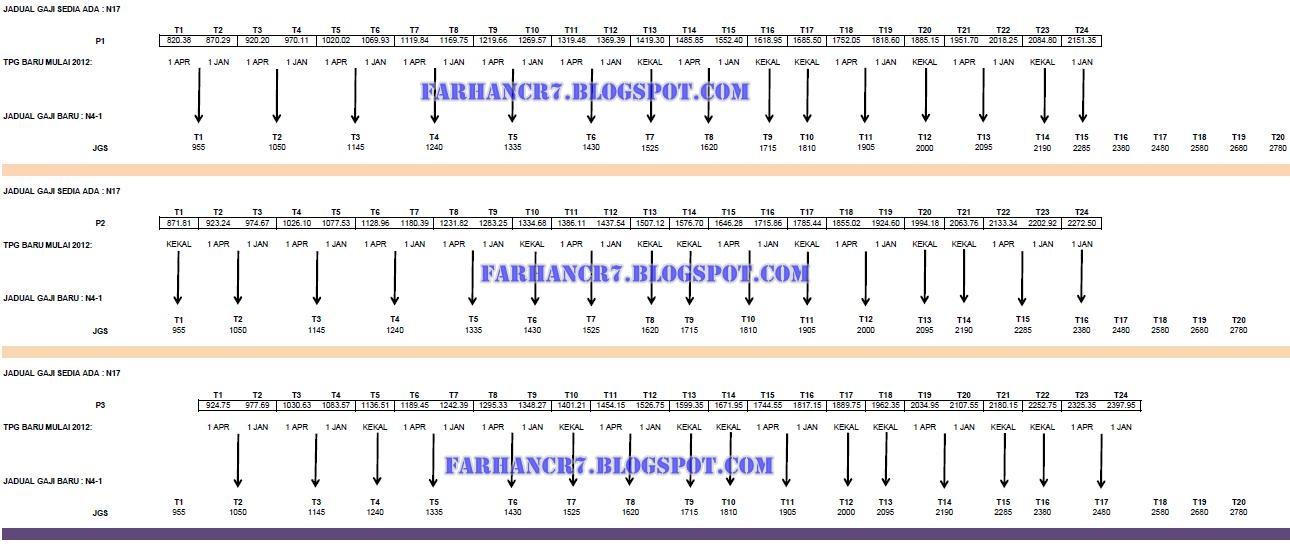 Jadual Gred Gaji N14 SSM kepada Jadual Gaji Baru SBPA N5-2