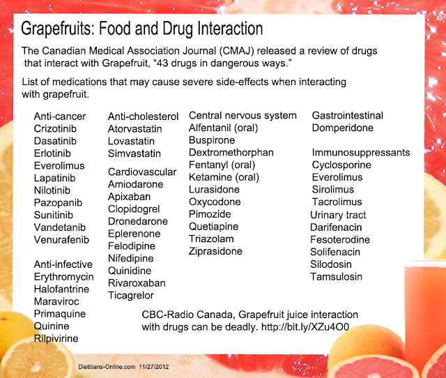 Grapefruit and Drug Interactions