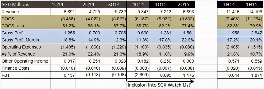 Avi Tech Quarterly and Half Yearly Results