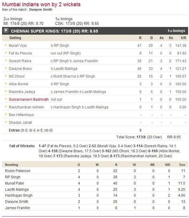mi batting scorecard ipl5