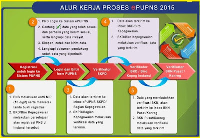 gambar alur proses ePUPNS 2015