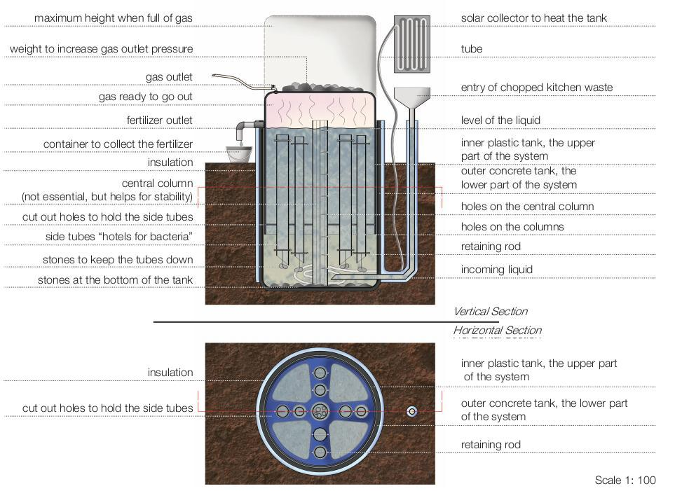 Construction of a biogas digester biogas plant for Construction bio