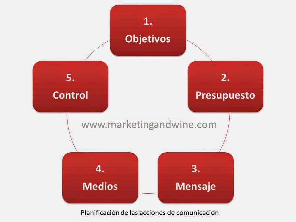 Imagen-Planificación-Publicidad-Bodegas