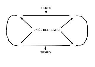 representación del tiempo en bucle