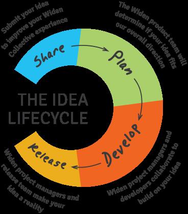 idea diagram | Diarra