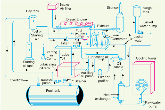 electrical engineering concepts schematic arrangement of diesel rh onlineelectricalconcepts blogspot com Animated Steam Turbine Generator Diagram Animated Steam Turbine Generator Diagram