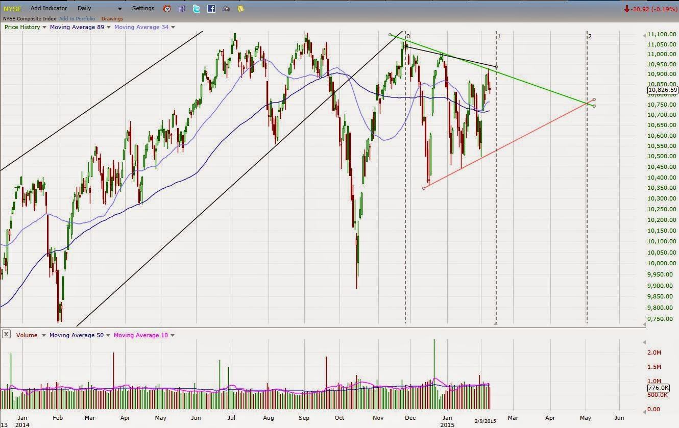 Triangle in NYSE yet to break out