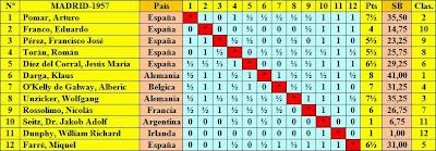 Cuadro de clasificación según orden inicial del II Torneo Internacional de Ajedrez Madrid 1957