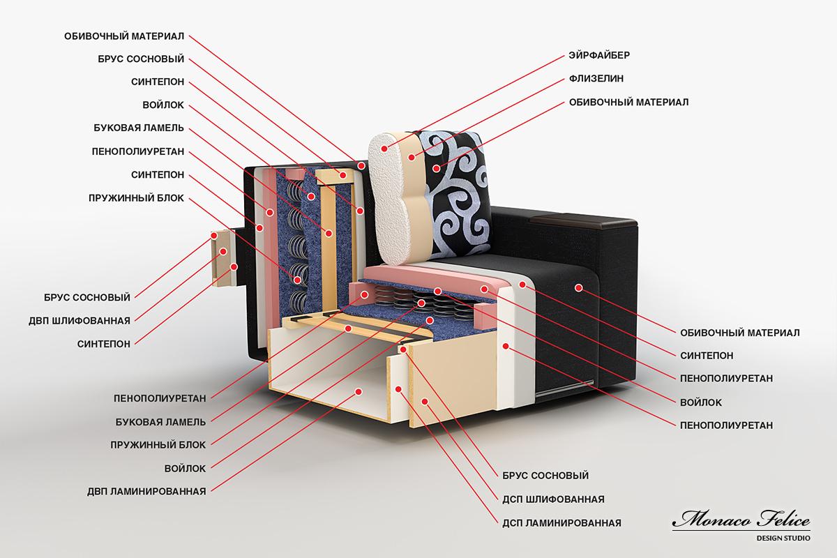Модульный диван своими руками чертежи