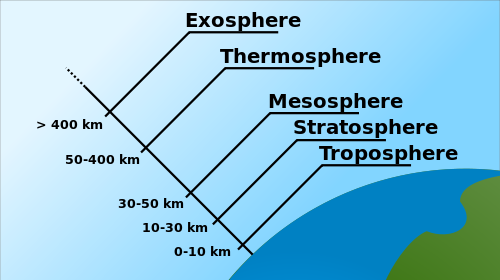 Layer of the atmosphere that has the Most Water Troposphere
