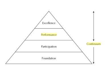 sport development continuum swimming Barriers to participation in developing countries regarding participation of developing countries in international sports there is a widening gap between developed and developing countries.