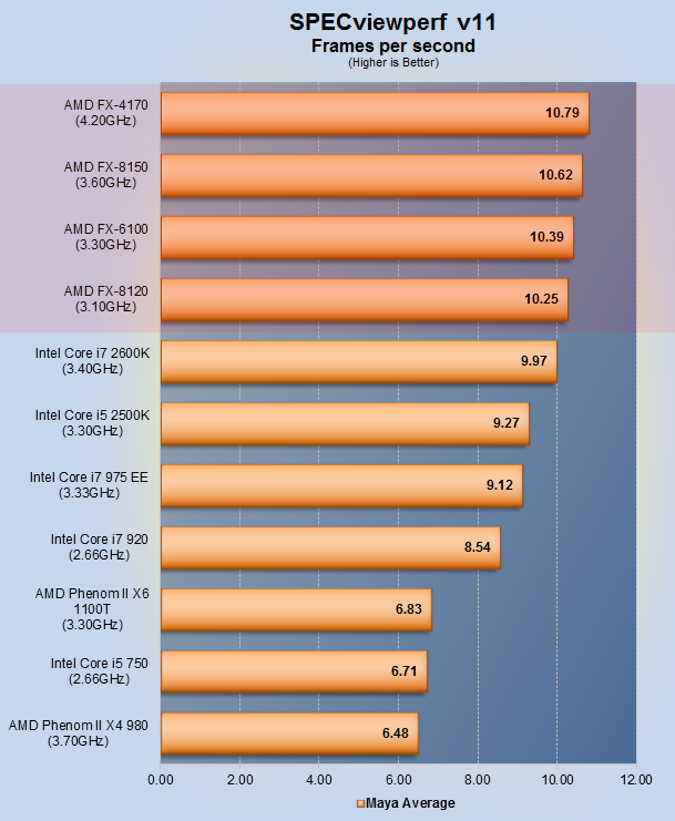 amd fx review benchmarks unlocking