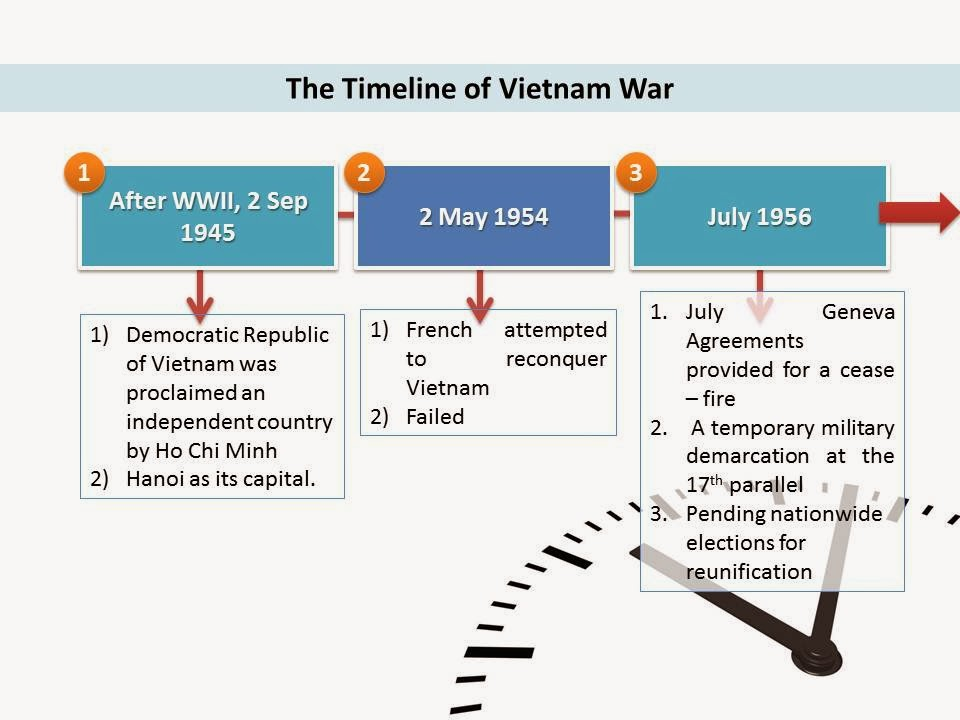 vietnam war timeline 1946 - french forces attack viet minh in haiphong in november, sparking the war  of resistance against the colonial power 1950 - democratic.