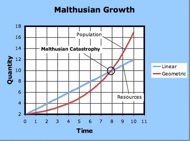 """the effects of the malthusian catastrophe throughout Essay on avoiding a malthusian catastrophe - thomas malthus once said, """"the power of population is indefinitely greater than the power in the earth to produce subsistence for man"""" albert einstein might argue, on the other hand, """"necessity is the mother of all invention,"""" albeit in another context."""