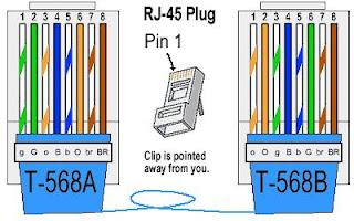 como montar cabo de rede RJ45 Cross-Over
