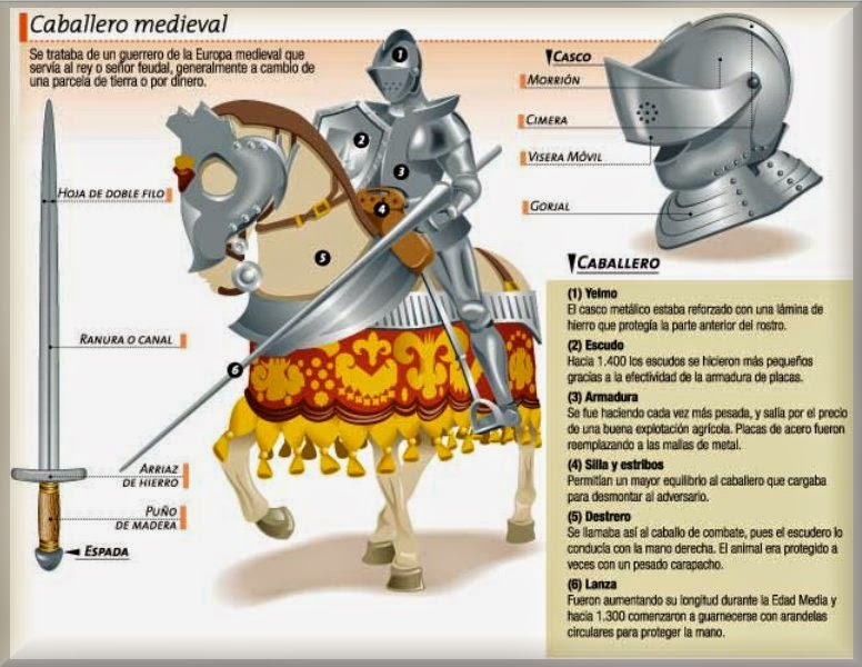 http://www.icarito.cl/herramientas/imagen.html?img=http://static.icarito.cl/200912/601203.jpg&imgTitle=Caballero%20medieval&imgDesc=