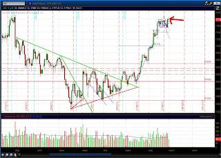 Дневной график золота (GC)