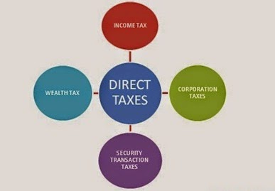 Indian Tax system - A Brief Structure |Direct Indirect