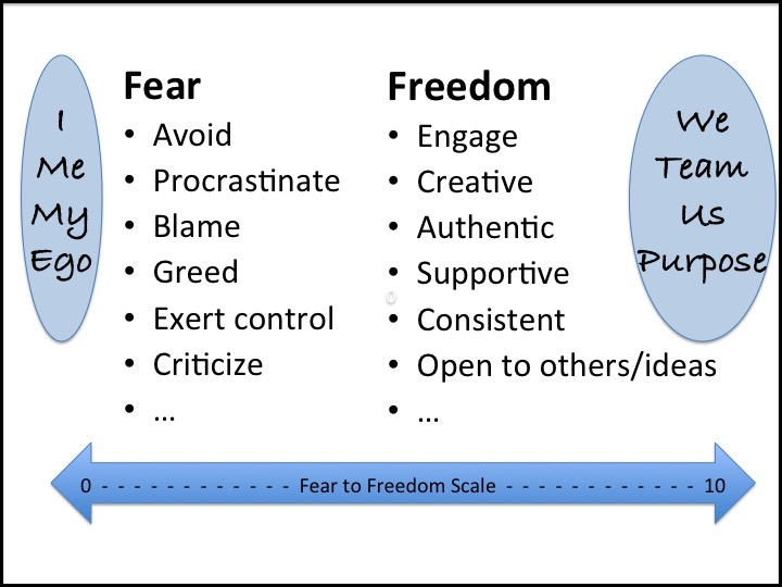 Image result for fear have to control