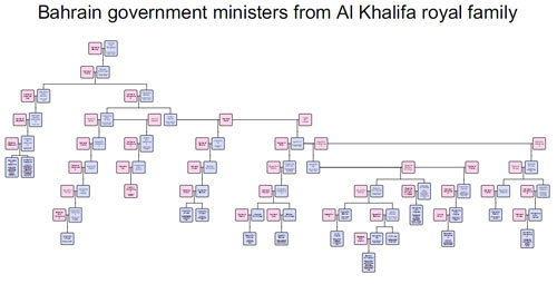 Saudi Arabia Royal Family Tree http://bahrainipolitics.blogspot.com/2012/01/how-failure-of-gulf-air-explains.html