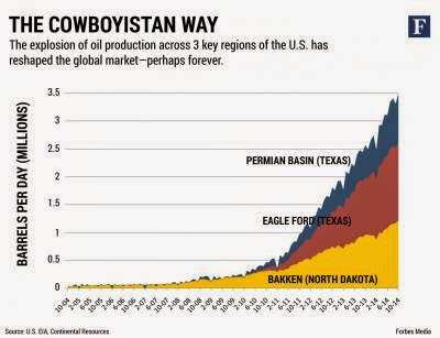 http://www.forbes.com/sites/christopherhelman/2015/03/09/welcome-to-cowboyistan-fracking-king-harold-hamms-plan-for-u-s-domination-of-global-oil/