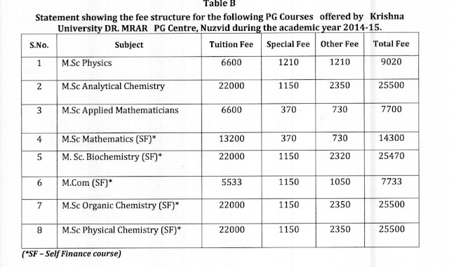 mscba - Krishna University Distance Education Courses BA, MBA, MSC, BSC, MA M.ED, B.ED