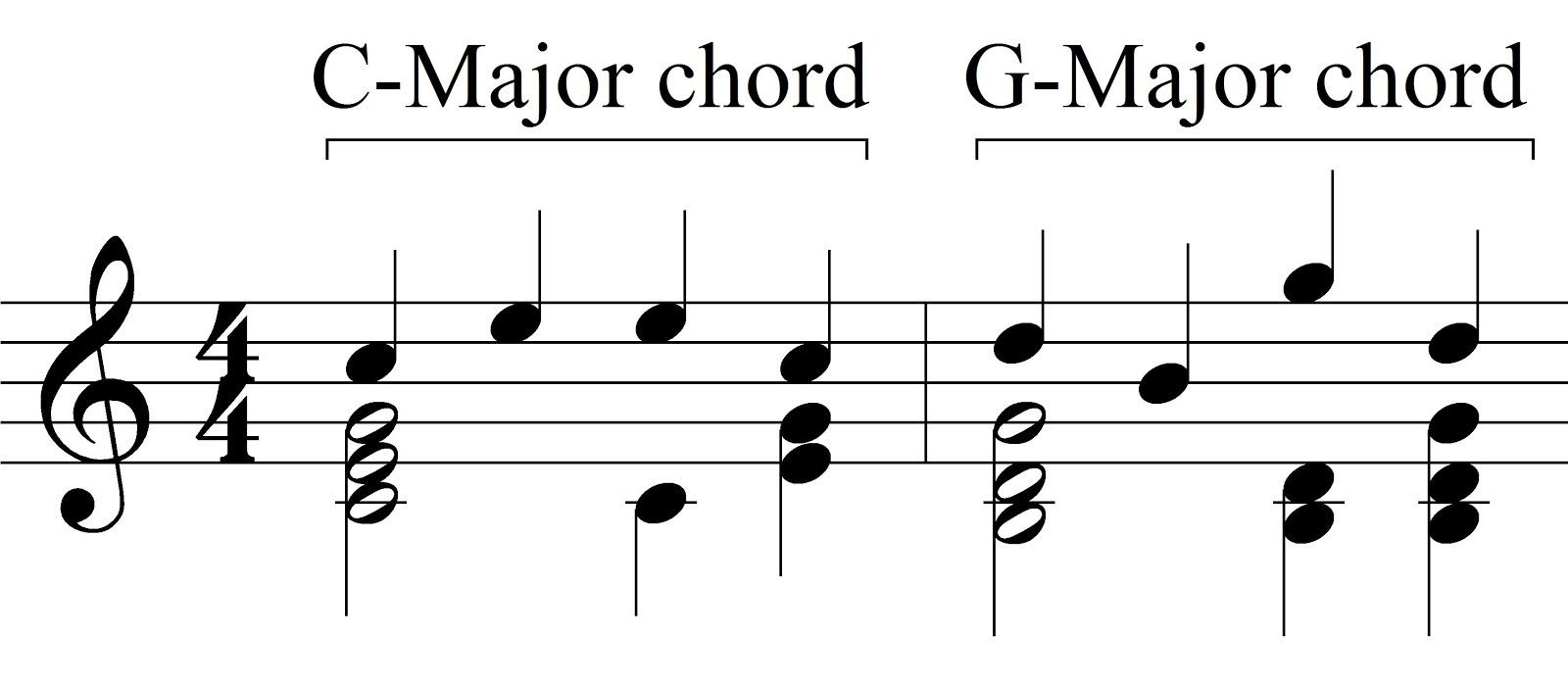 Music theory chord tones and non chord tones chord tones hexwebz Image collections