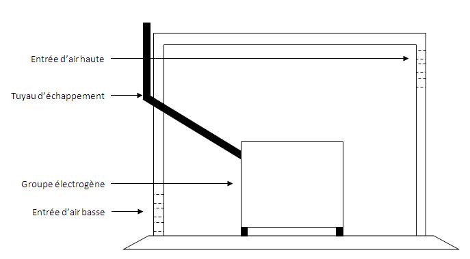 comment et o installer un g n rateur energie et. Black Bedroom Furniture Sets. Home Design Ideas