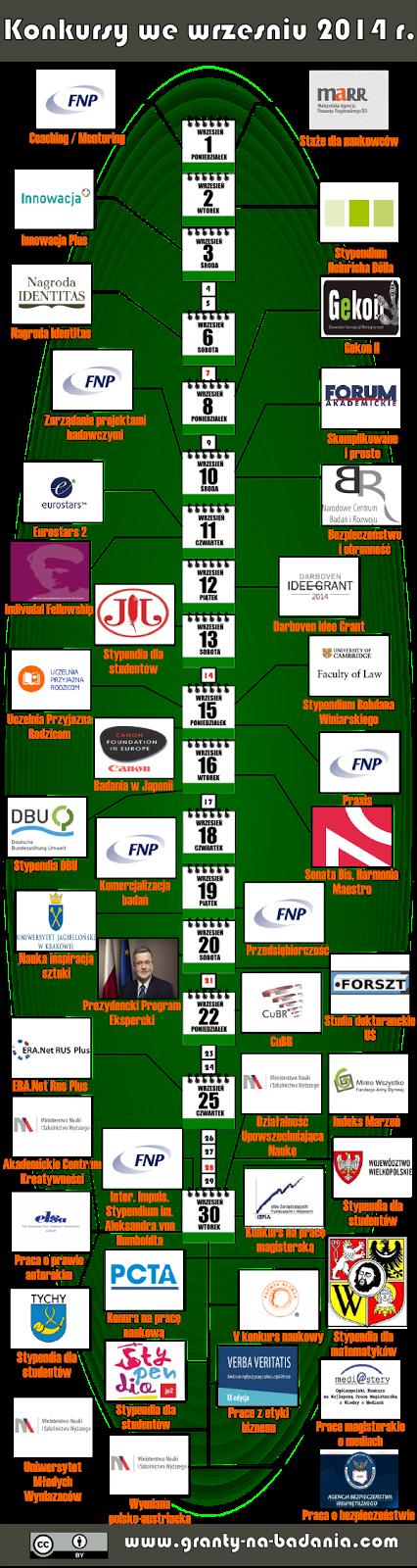 Wykaz konkursów na granty i stypendia we wrześniu 2014 r.