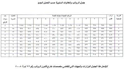 العراق : جدول الرواتب والعلاوات السنوية اعتبارا من 2014