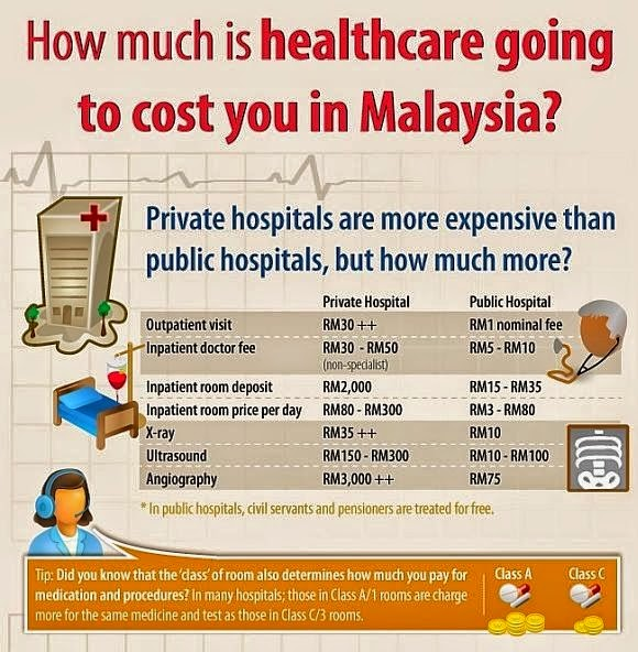 medical insurance malaysia  | Affordable Malaysia Health Insurance & Medical Insurance and ...