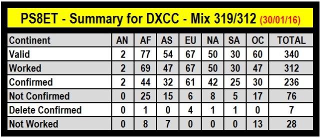 DXCC...