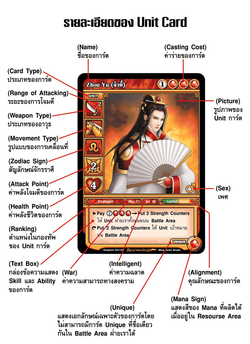 ตัวอย่างและรายละเอียดของ Unit Card