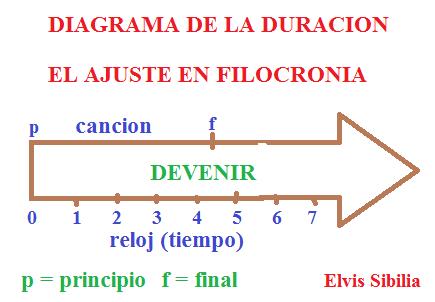 DIAGRAMA DE LA DURACION