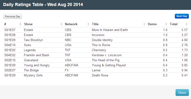 Final Adjusted TV Ratings for Wednesday 20th August 2014