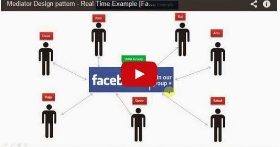 Java ee mediator design pattern real time example for Object pool design pattern java example