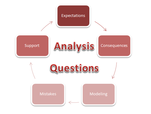 questions for analysis Questions for analysis of literature reader response 1 did you like or dislike the story/poem/play why or why not 2 as a reader, how did you initially respond.